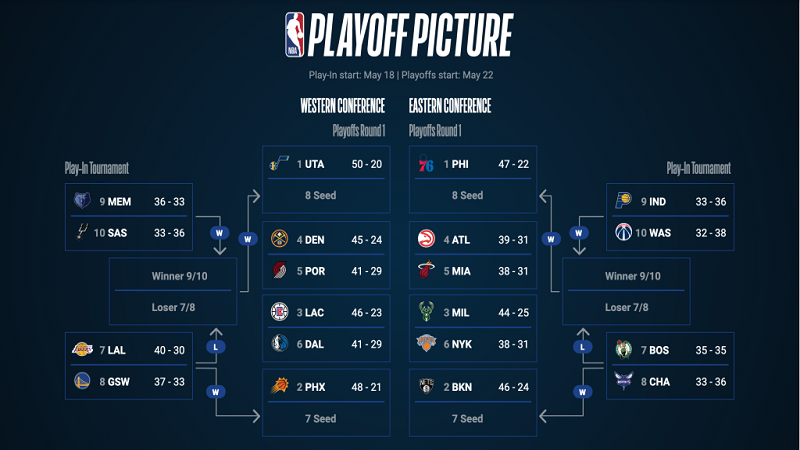 watch the NBA playoffs with a VPN